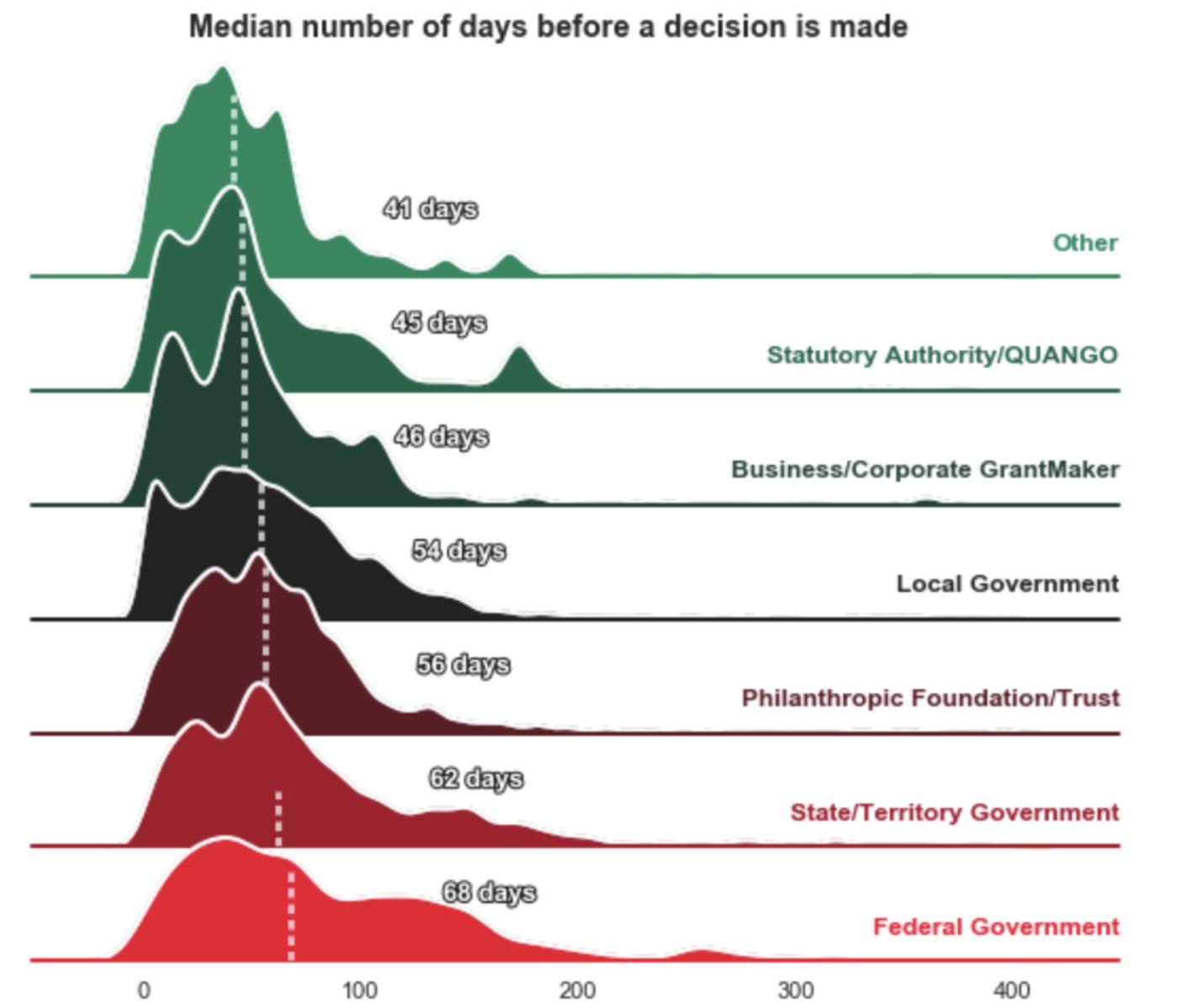 Revised distribution