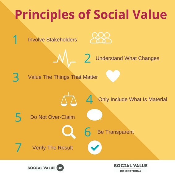 Social value principles